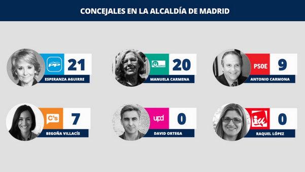Los-resultados-renidos-de-Madr_54431855847_53699622600_601_341